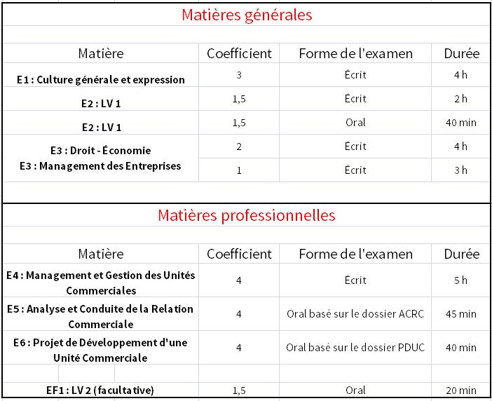 Epreuves examens BTS MCO (ex. BTS MUC)